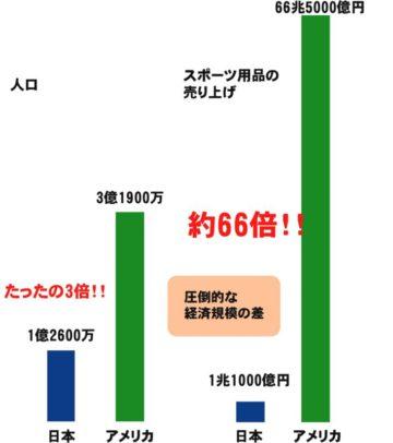 日本にできるのか、アメリカ型スポーツマネーサイクル